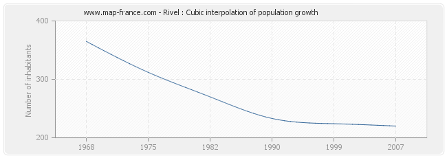Rivel : Cubic interpolation of population growth