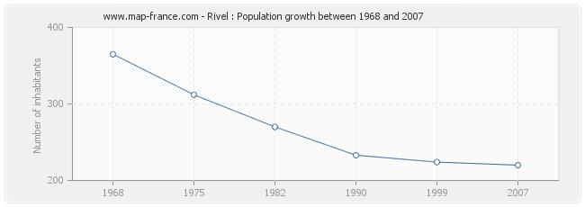 Population Rivel