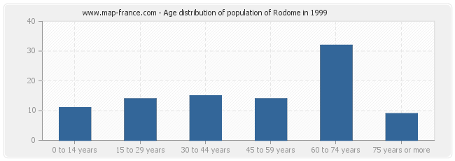 Age distribution of population of Rodome in 1999