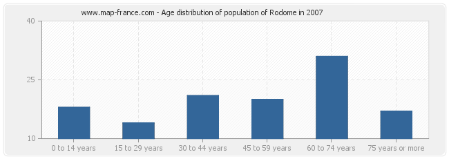 Age distribution of population of Rodome in 2007