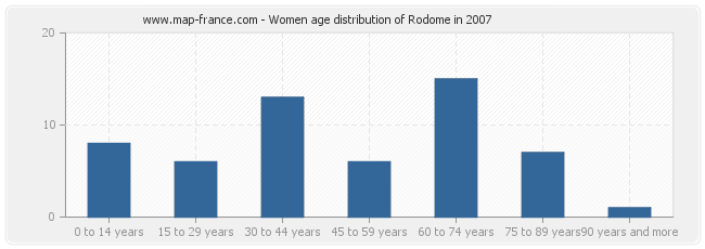 Women age distribution of Rodome in 2007