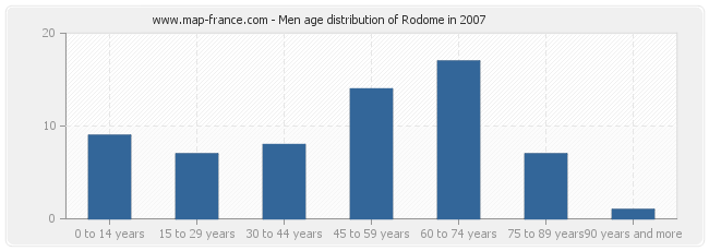 Men age distribution of Rodome in 2007