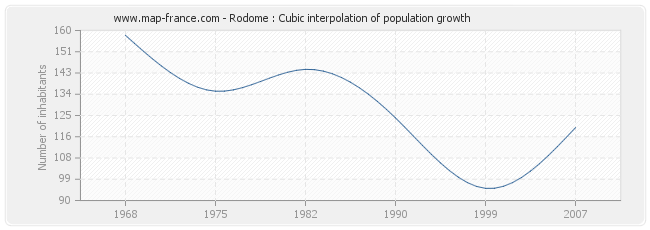 Rodome : Cubic interpolation of population growth