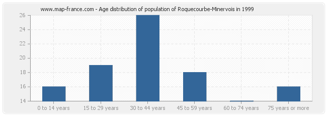 Age distribution of population of Roquecourbe-Minervois in 1999