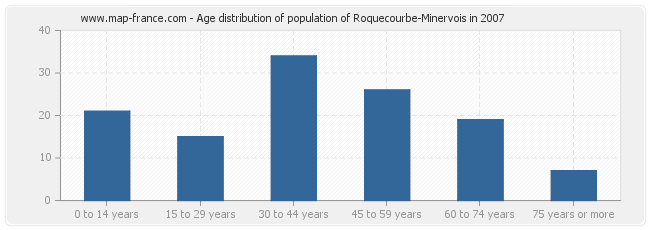 Age distribution of population of Roquecourbe-Minervois in 2007