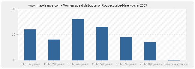 Women age distribution of Roquecourbe-Minervois in 2007