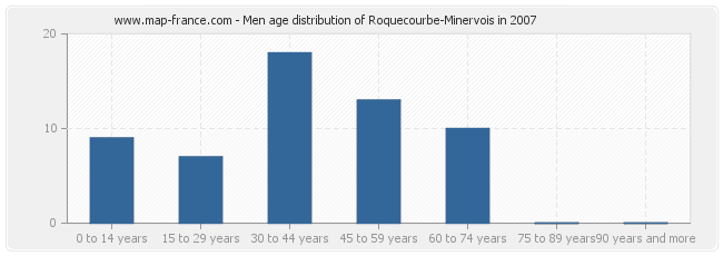 Men age distribution of Roquecourbe-Minervois in 2007