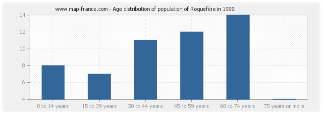 Age distribution of population of Roquefère in 1999