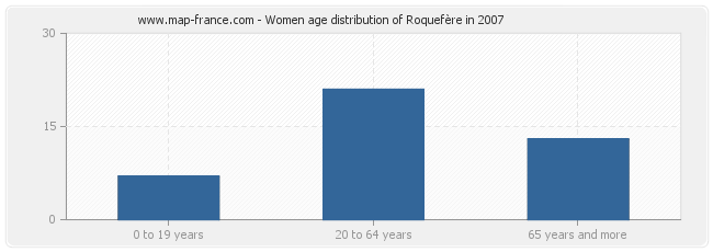 Women age distribution of Roquefère in 2007