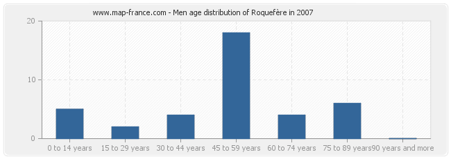 Men age distribution of Roquefère in 2007
