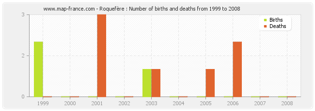 Roquefère : Number of births and deaths from 1999 to 2008
