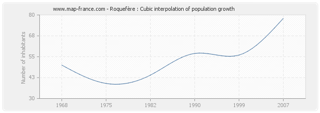 Roquefère : Cubic interpolation of population growth