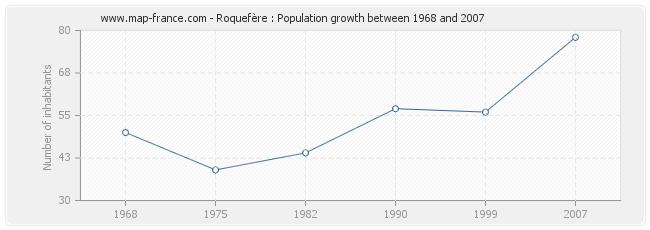 Population Roquefère