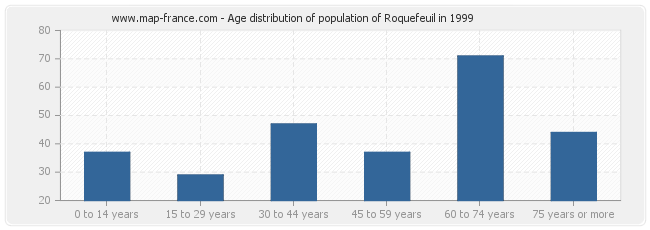 Age distribution of population of Roquefeuil in 1999