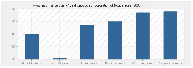 Age distribution of population of Roquefeuil in 2007