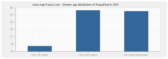 Women age distribution of Roquefeuil in 2007
