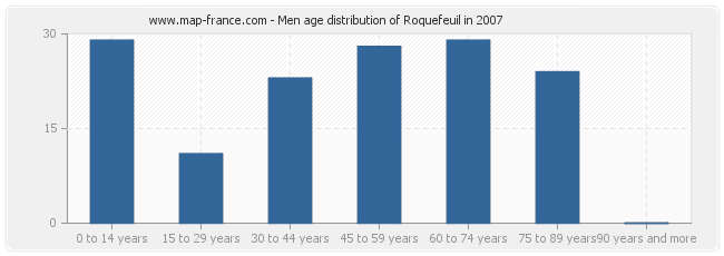 Men age distribution of Roquefeuil in 2007
