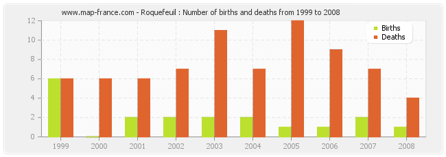 Roquefeuil : Number of births and deaths from 1999 to 2008