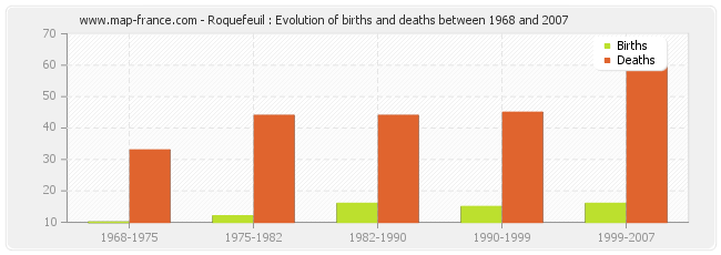 Roquefeuil : Evolution of births and deaths between 1968 and 2007