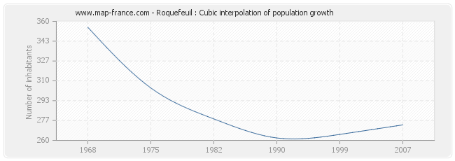 Roquefeuil : Cubic interpolation of population growth