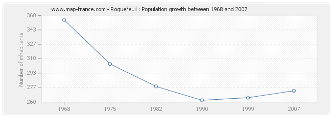 Population Roquefeuil