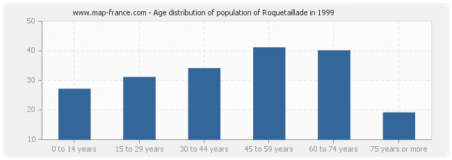 Age distribution of population of Roquetaillade in 1999
