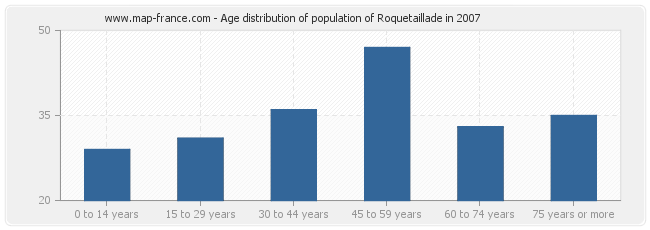 Age distribution of population of Roquetaillade in 2007