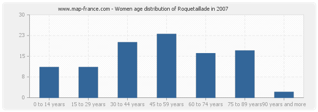 Women age distribution of Roquetaillade in 2007