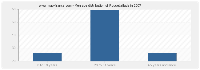 Men age distribution of Roquetaillade in 2007