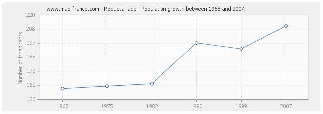 Population Roquetaillade