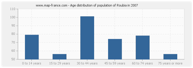Age distribution of population of Roubia in 2007