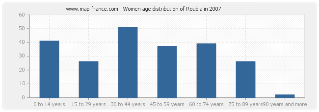 Women age distribution of Roubia in 2007
