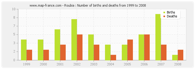 Roubia : Number of births and deaths from 1999 to 2008