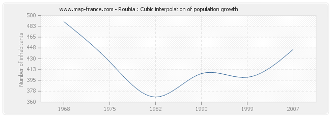 Roubia : Cubic interpolation of population growth