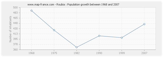 Population Roubia