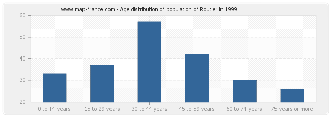 Age distribution of population of Routier in 1999
