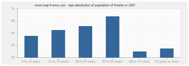 Age distribution of population of Routier in 2007