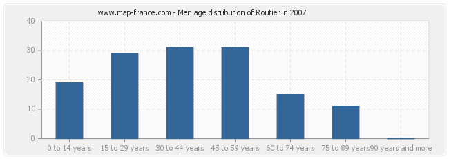 Men age distribution of Routier in 2007