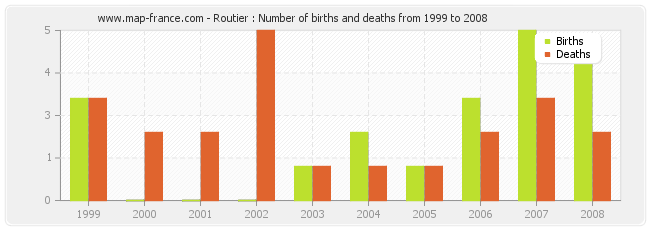 Routier : Number of births and deaths from 1999 to 2008