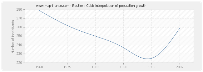 Routier : Cubic interpolation of population growth