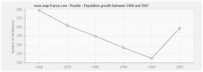 Population Routier