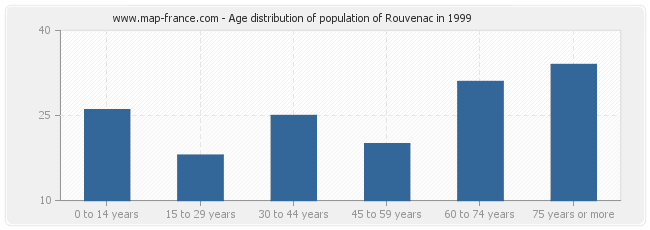 Age distribution of population of Rouvenac in 1999