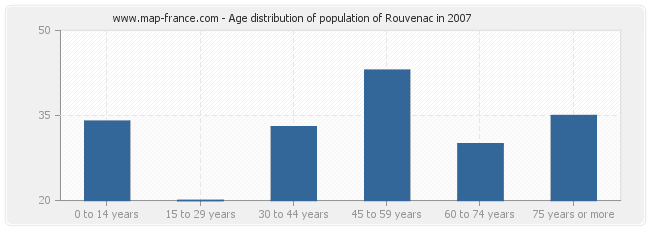Age distribution of population of Rouvenac in 2007