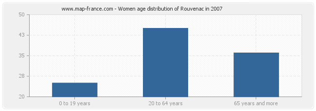 Women age distribution of Rouvenac in 2007