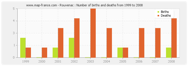 Rouvenac : Number of births and deaths from 1999 to 2008