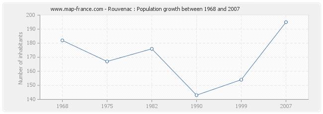 Population Rouvenac