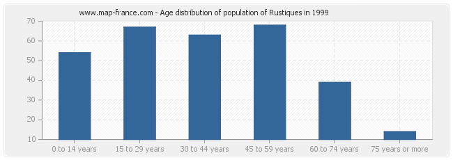 Age distribution of population of Rustiques in 1999