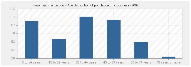 Age distribution of population of Rustiques in 2007