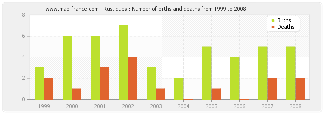 Rustiques : Number of births and deaths from 1999 to 2008