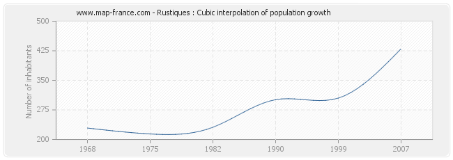 Rustiques : Cubic interpolation of population growth